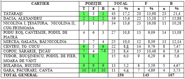 tabel 1 mun Iasi