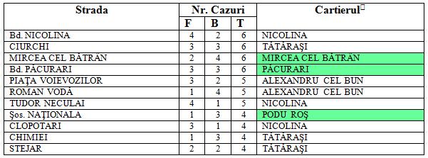 tabel 2 mun Iasi